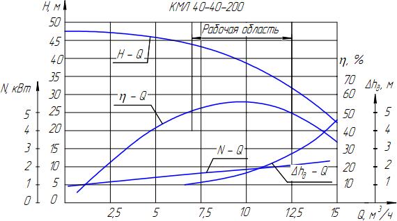 КМЛ 40-40-200