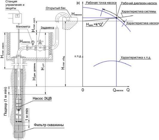 Рис.1 Схема установки насоса