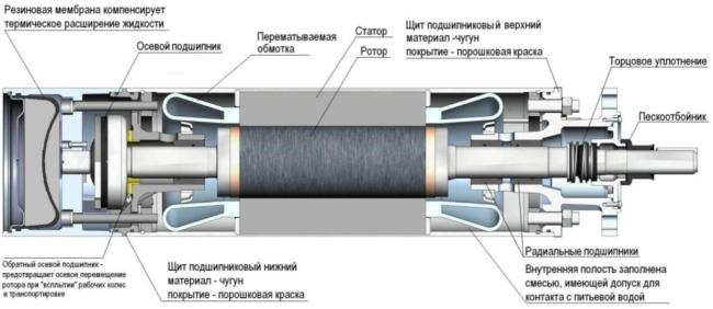 модернизации насосов ЭЦВ в